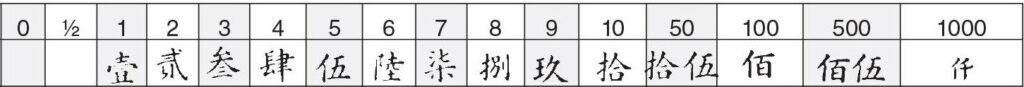 chinees officieel tekens op munten