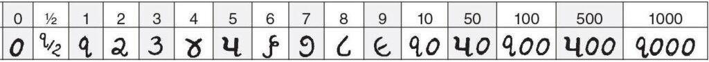 gujarati (India Pakistan) getallen