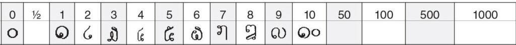 laotiaans getallen
