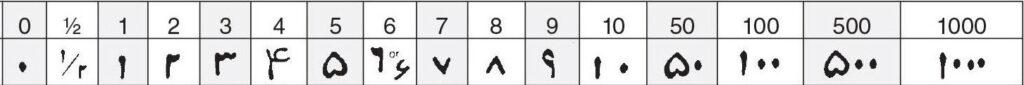 persisch getallen op munten