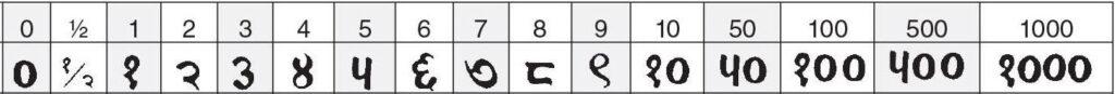 sanskriet tekens munten