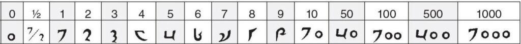 tibetaans getallen
